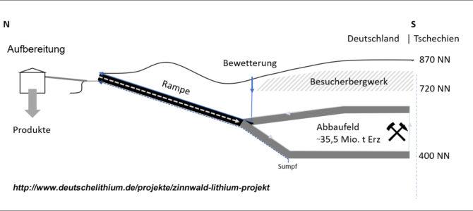 Lithium-Berggeschrey Zinnwald – Planunterlagen liegen bis 10. Oktober in Altenberg aus