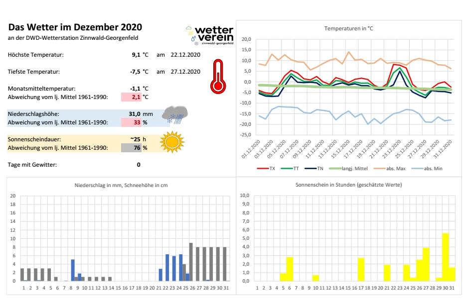 Das Wetter im Osterzgebirge im Dezember 2020