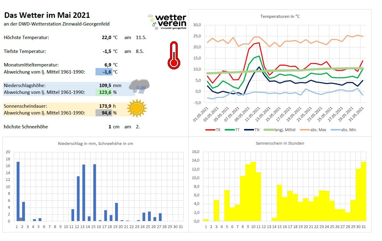 Das Wetter im Osterzgebirge im Mai 2021